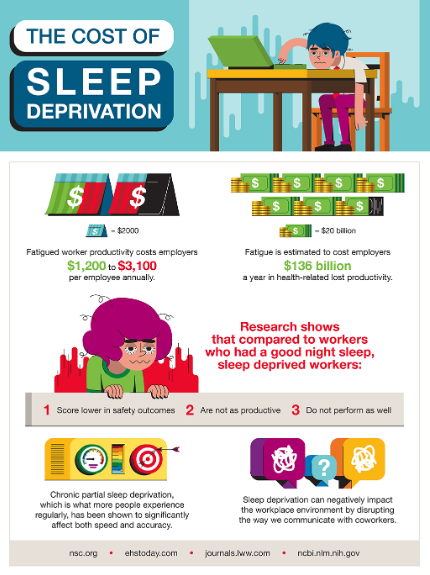 The cost of sleep deprivation infographic